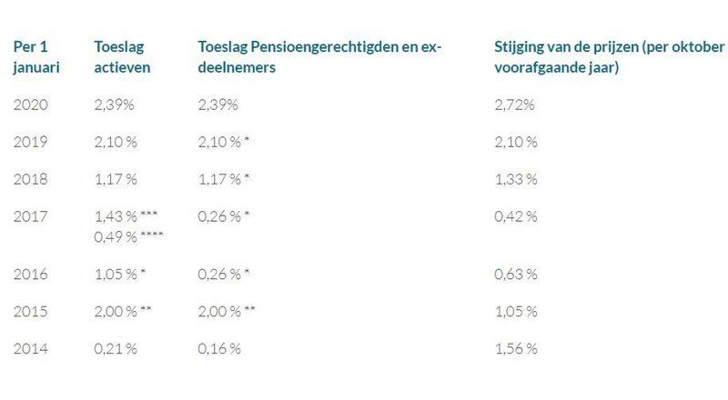 Toeslagen tabel.JPG